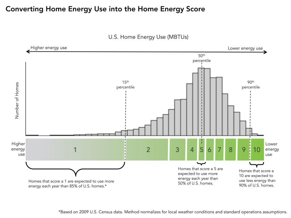 Home Energy Score Method