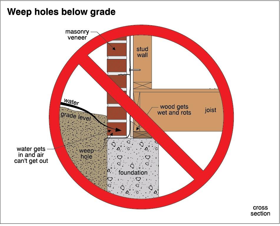 Brick veneer weep holes below grade graphic illustration