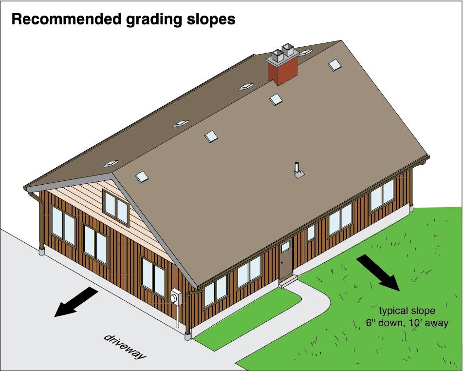 Illustration of proper grading around a house